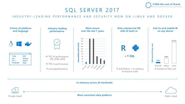 SQL Server 2017 Now Available On Linux And Docker