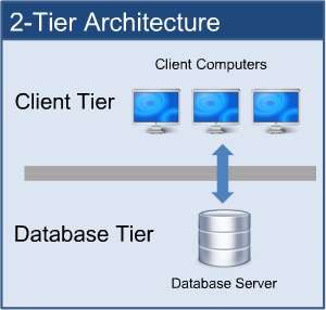 2 tier architecture for Architecture 1 tiers