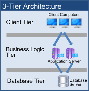 3 tier architecture for Architecture 3 tiers