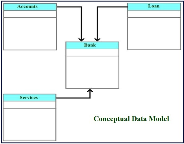 transforming logical data models into physical Conceptual models are often business data models, intended to be understood by non-technical users logical models add primary and foreign keys physical models are often used to generate sql to create database tables.