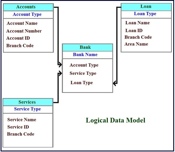 Conceptual, logical and Physical data model