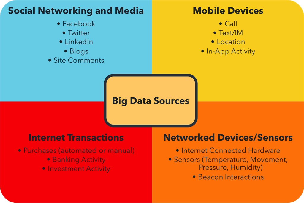 Big Data: The Future Has Arrived