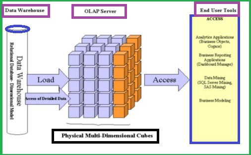 Introduction To Oracle OLAP